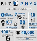 BIZPHYX Results By The Numbers