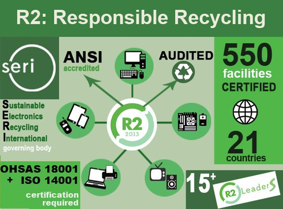 R2: Responsible Recycling Certification & Auditing | BIZPHYX